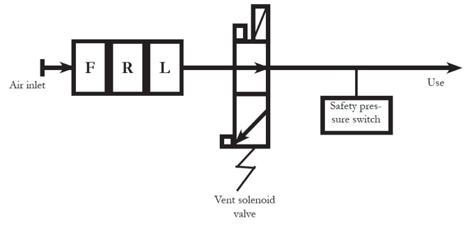 pressure and vacuum safety switches