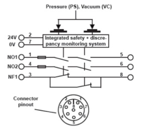 pressure and vacuum safety switches iss safety